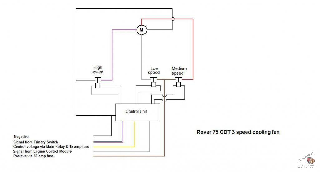 [DIAGRAM_1CA]  Cdti fan stuck on. - The 75 and ZT Owners Club Forums | Wiring Diagram Rover 75 Diesel |  | Rover 75 & MG ZT Owners Club